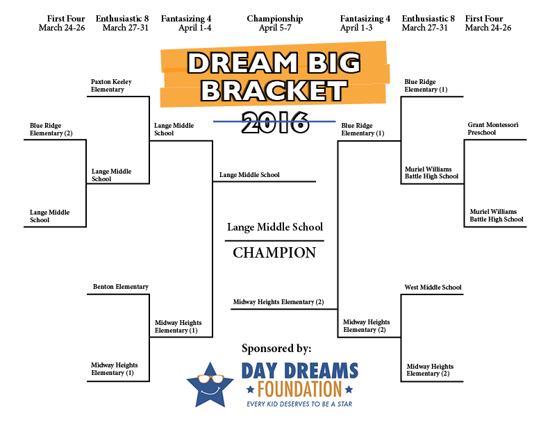 DreamBigBracket2016Champions